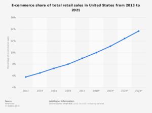 Internet sales as percentage of total retail sales